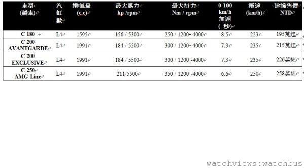 The new C-Class 簡易規格表 s