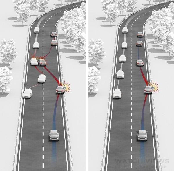 全新Passat標配Multicollision Brake System 二次碰撞預煞系統,在事故發生後利用車載感知器以分配煞車力道將車速降低至停止,避免造成更嚴重的傷害。