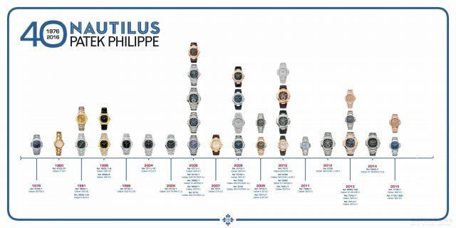 1996~2015年間發表的Nautilus腕錶款式一覽